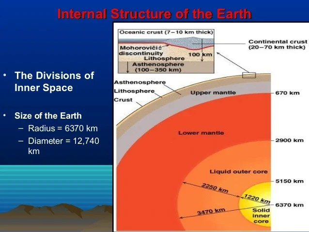 structure of the earth diagram pv and ts diesel cycle internal shadow zonesshadow zones 14
