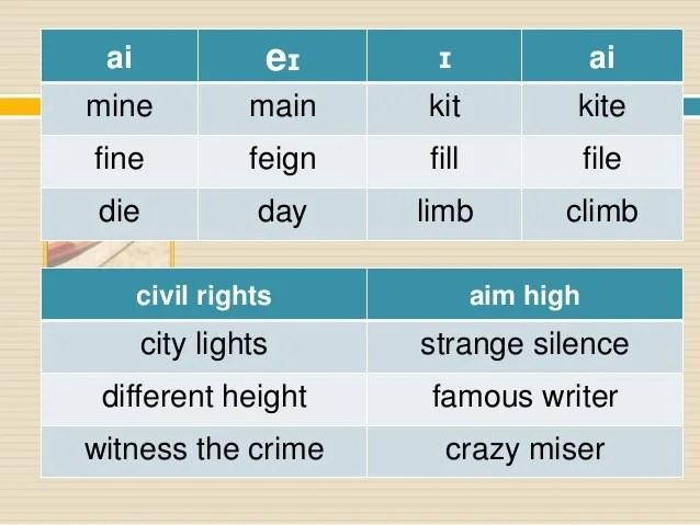 International phonetic alphabet american english vowels