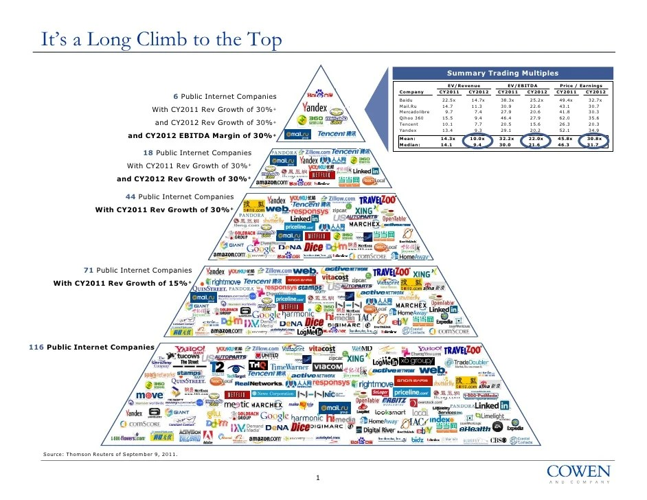 It    long climb to the top also internet pyramid chart ggv capital rh slideshare