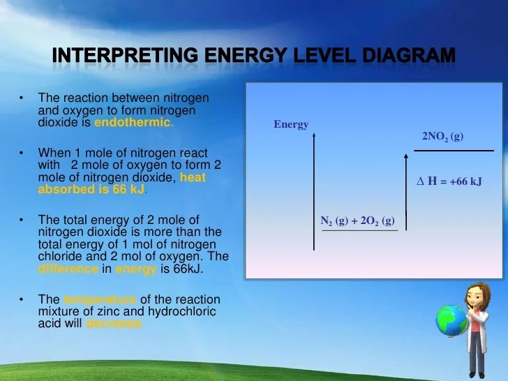 energy level diagram for nitrogen facility physical security interpreting 2