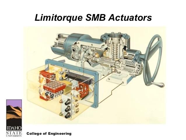 Limitorque L120 Actuators
