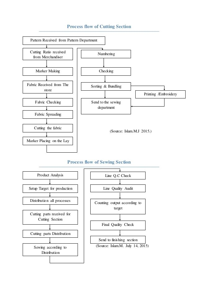 process flow chart meaning