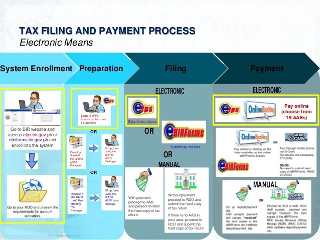 Electronic Tax Payment System