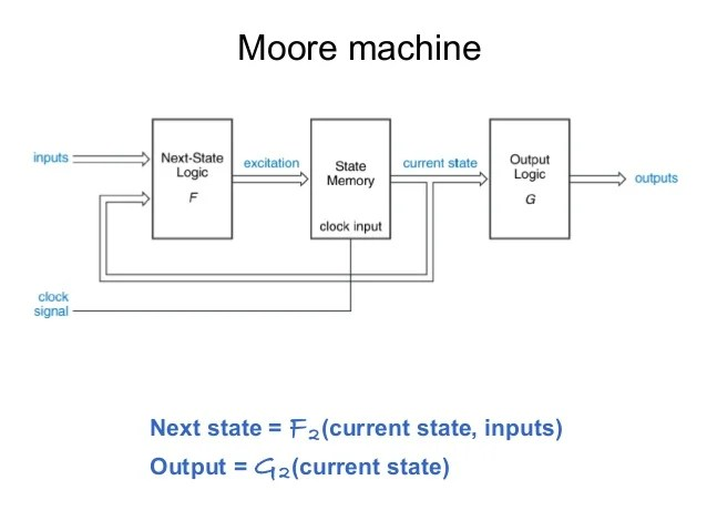state machine diagram in block pwm solar charge controller circuit introduction inputs 7 moore
