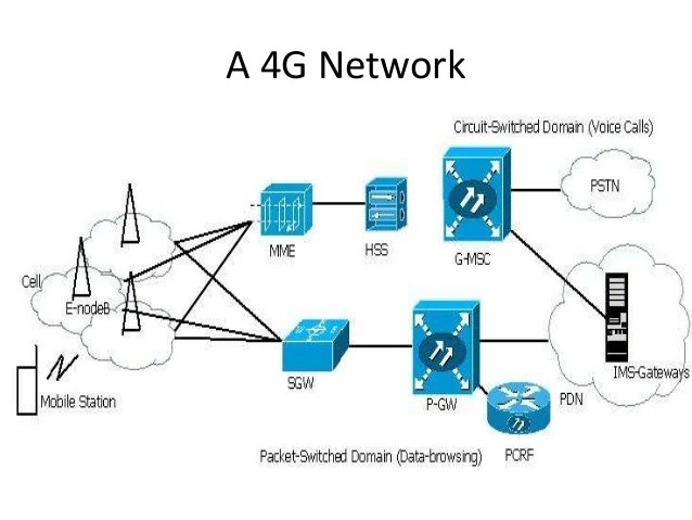 Introduction To 3 G Mobile Networks