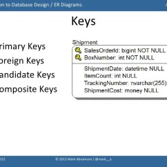 Composite Key In Er Diagram Pickups Wiring Diagrams Introduction To Database Design With Idef1x Entity Relationship 13 Keys