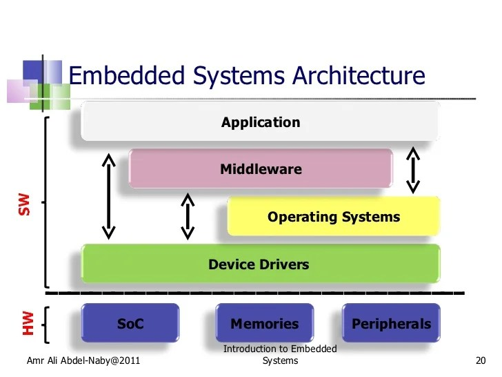 introduction to embedded systems 20 728?cb=1304186295 standalone operating system diagram