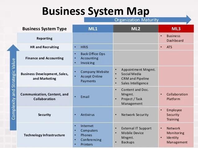 Oscar wilde ml ml ml business system also it for entrepreneurs rh slideshare