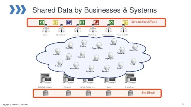 Introduction to Master Data Management