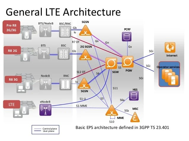 Introduction To Mobile Core Network