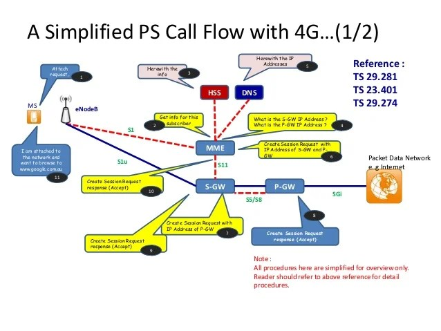 3g network architecture diagram wiring for spotlights to high beam introduction mobile core