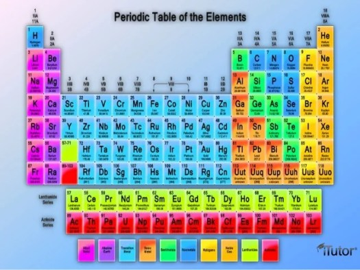 Modern periodic table image in hd periodic diagrams science introduction to periodic table urtaz Gallery