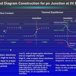 Physics Energy Flow Diagram 2000 Vw Passat Radio Wiring Introduction To Photovoltaic Device