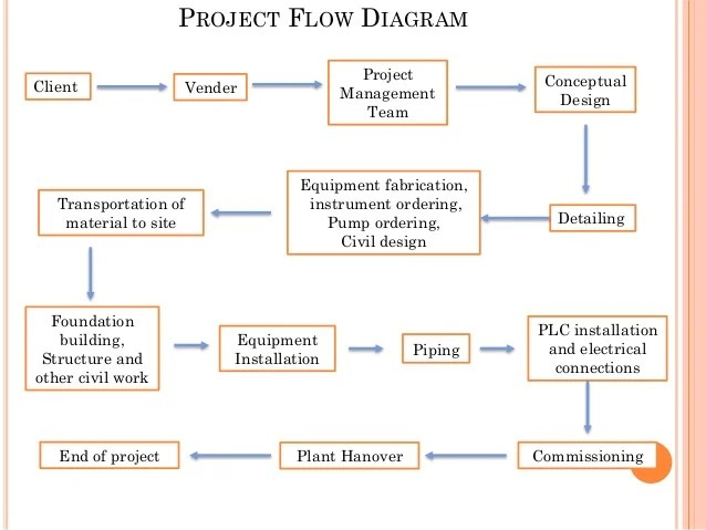 Introduction to Chemical Process Engineering