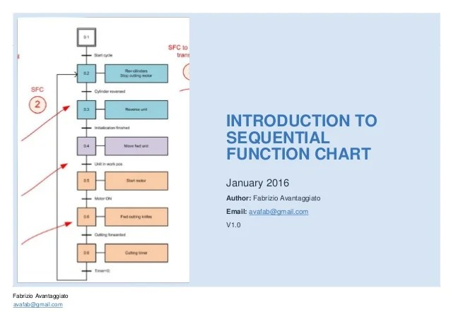 also introduction to sequential function chart  rh slideshare
