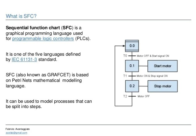 avafab gmail fabrizio avantaggiato what is sfc sequential function chart also introduction to  rh slideshare