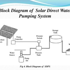 Solar Pv System Wiring Diagram Terrestrial Telescope Ray Introduction To Water Pumping 10 Block Of Direct
