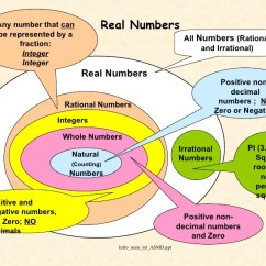 Venn Diagram Of Rational And Irrational Numbers 1976 Cb750 Wiring Mr Giomini S Mathematics Blog Topic One Use Positive No Comments