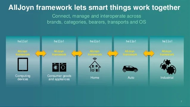 An Open Source Project For The Iot