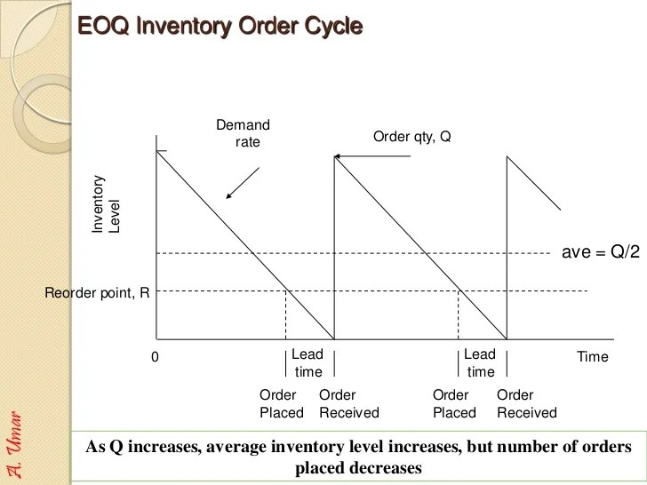 umar eoq inventory also retail management  control rh slideshare