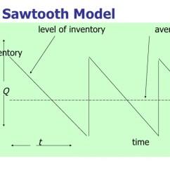 Inventory Management Model Diagram Opel Corsa Radio Wiring Sawtooth Diagrams Control Lose