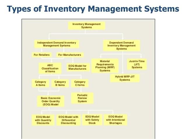 types of inventory management also rh slideshare