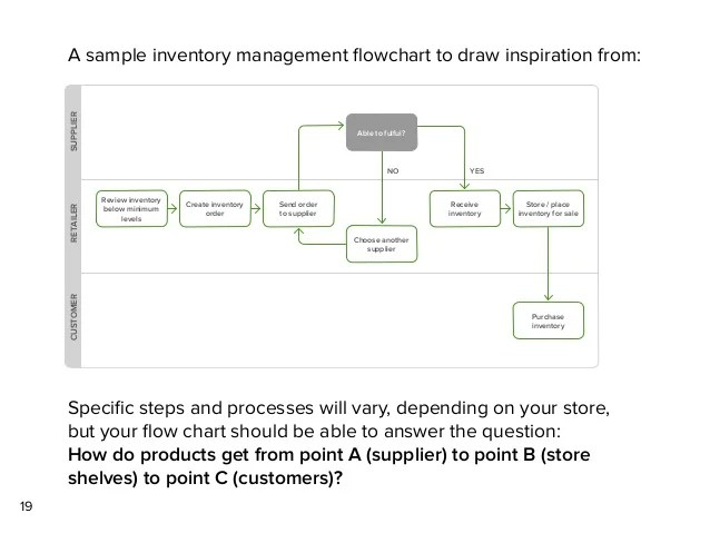 inventory management process flow diagram electric water the complete guide for retailers 19 review