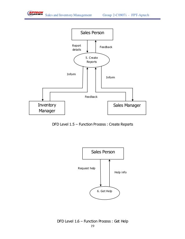 er diagram for inventory management system 5 pin to 11 mhl adapter kaufen saturn 19 sales and