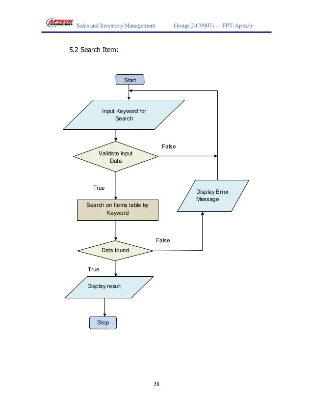 inventory management data flow diagram mr2 wiring system 38 sales and