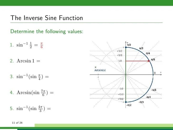 the inverse sine functiondetermine also trigonometric functions rh slideshare