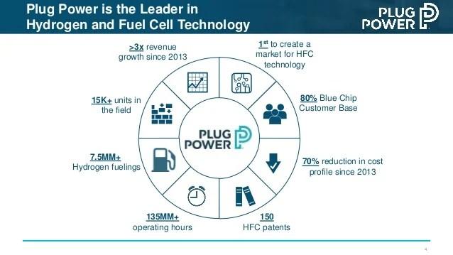 plug power q2 wiring diagram symbols pdf investor deck 3 our mission 4