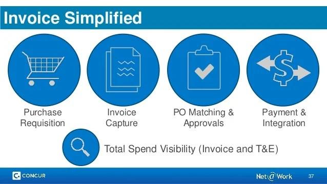 Invoice Amp Ap Automation Improving Cash Flow Management