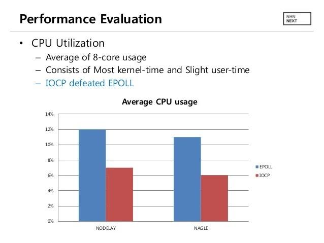 Windows IOCP vs Linux EPOLL Performance Comparison