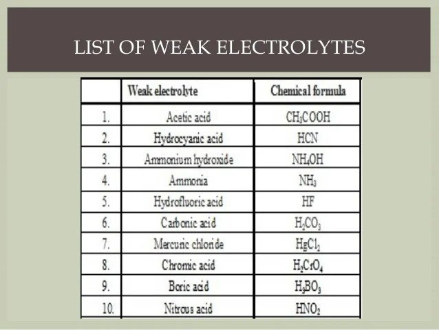 Examples Electrolyte Compounds