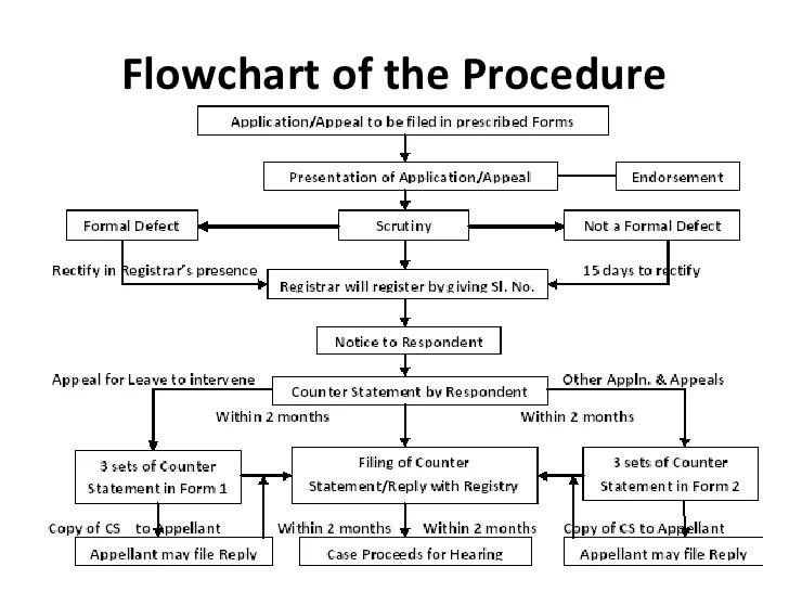 cbr   flowchart of the procedure also ipab procedures rh slideshare