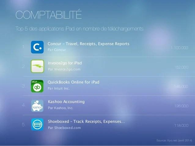 iPad en Entreprise Applications Professionnelles et