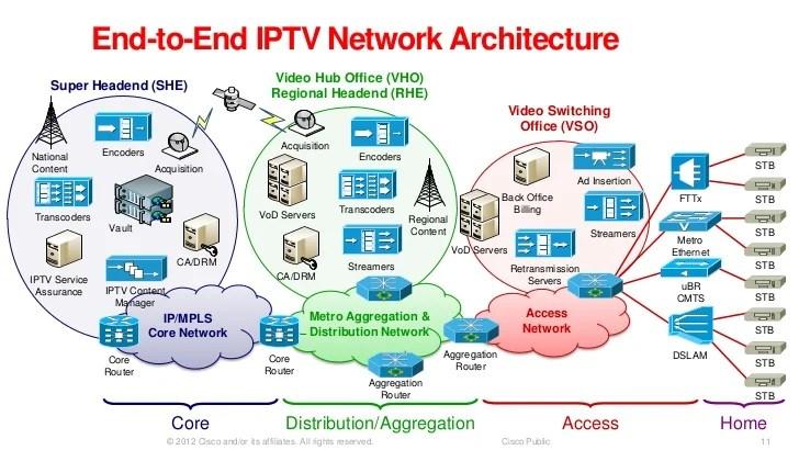 IPTV Internet Video And Adaptive Streaming Technologies