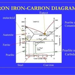 Iron Carbide Diagram Pdf Telephone Extension Wiring Carbon Equilibrium