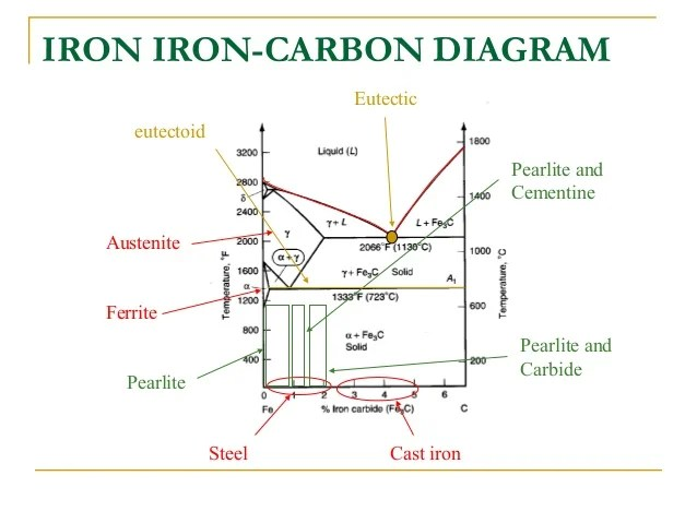 iron iron carbide phase diagram