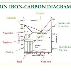 Explain Iron Carbon Equilibrium Diagram Time Delay Relay Circuit Presentation