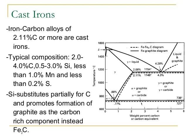 explain iron carbon equilibrium diagram 2002 altima fuse box presentation of alloying elements 24 40 cast irons