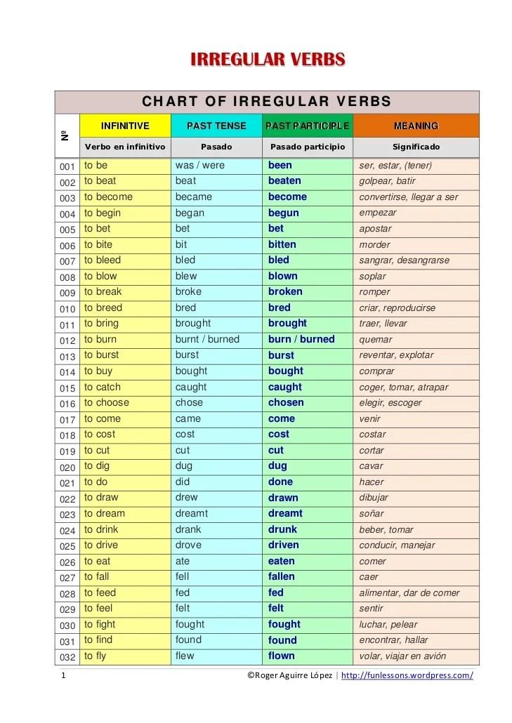 Irregular verbs chart of also rh slideshare