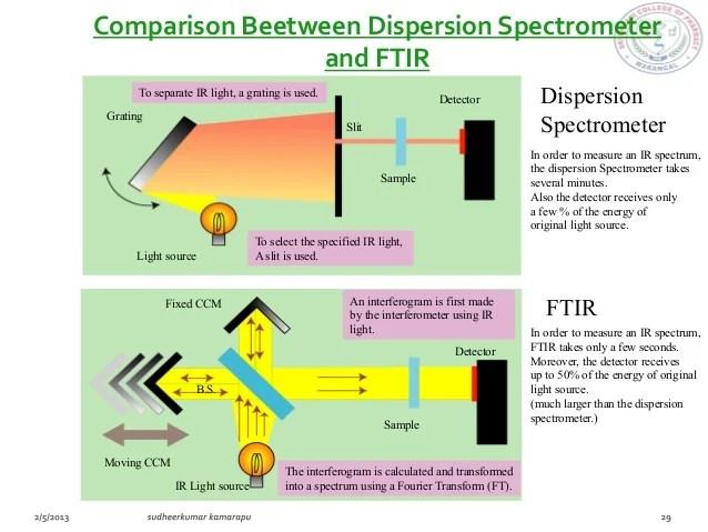 ftir spectrometer diagram samsung refrigerator wiring ir spectroscopy sud mpharm pdf