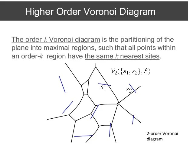 voronoi diagram construction
