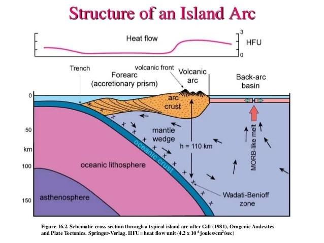 Island arc