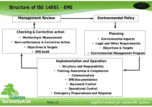 Ems Aspects And Impacts