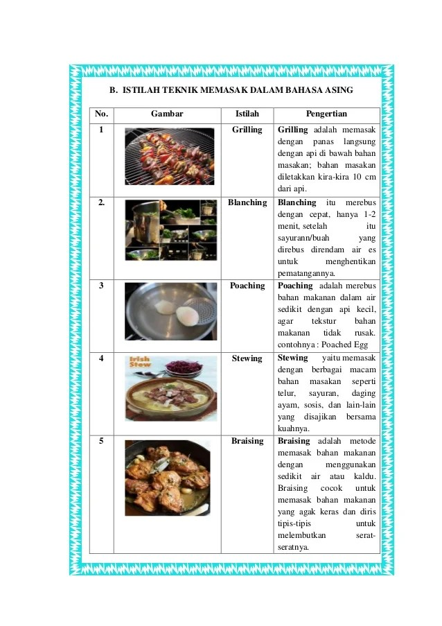 Teknik Braising Adalah Teknik Merebus Bahan Makanan : teknik, braising, adalah, merebus, bahan, makanan, Istilah, Teknik, Dasar, Memasak