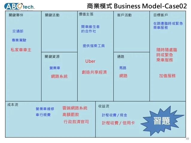 以商業模式創新發展行銷策略 20171011(Updates)