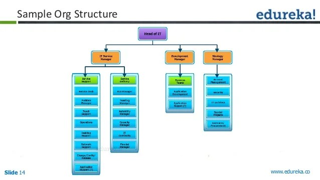 Slide edureka sample org structure also itil foundation mastering the art of implementing it service manage  rh slideshare