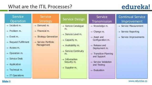 Itil  master also foundation mastering the art of implementing it service manage  rh slideshare